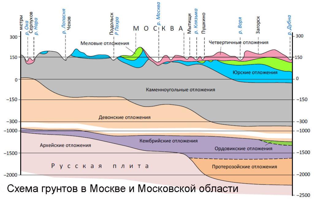 Схема грунтов